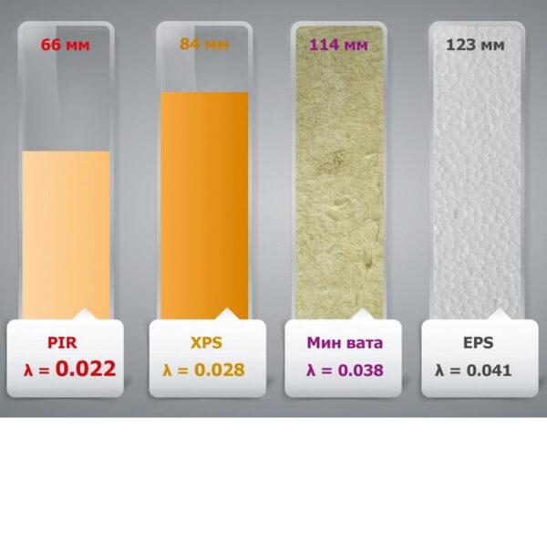 сравнение 4 типов утеплителя